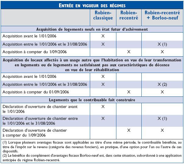 Strat gies pour la gestion de patrimoine - Calcul amortissement location meublee ...