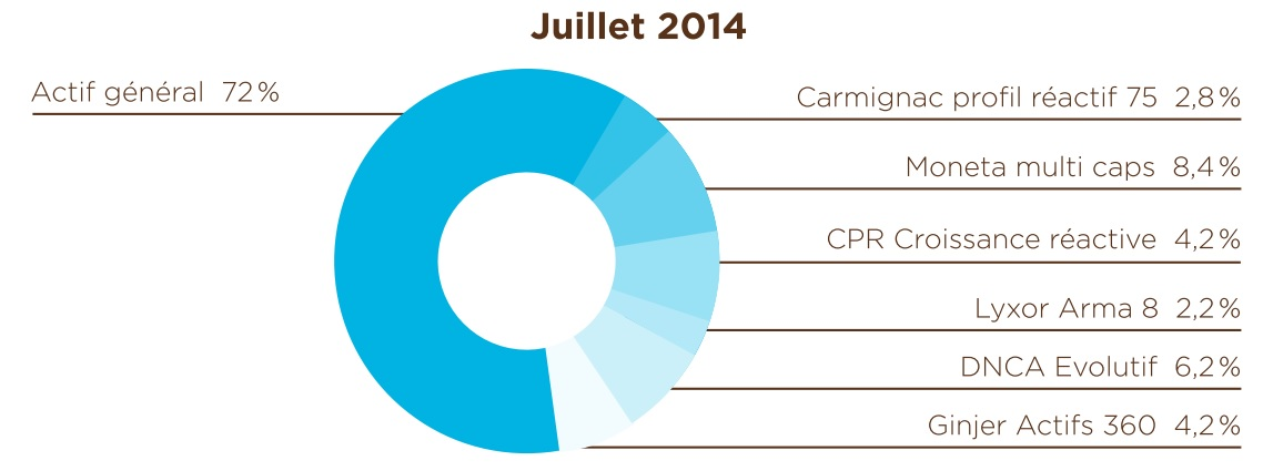 http://www.planete-patrimoine.com/PLANETEPATRIMOINE_WEB/Produits/Assurance-vie-Fonds-Eurocit-Composition.jpg